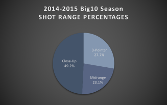 big10 shot range
