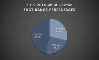 wbbl shot range